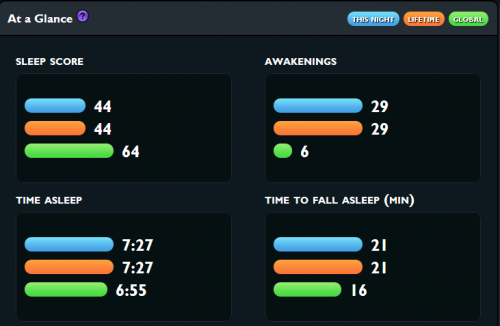 My sleep score averages for the past few nights.