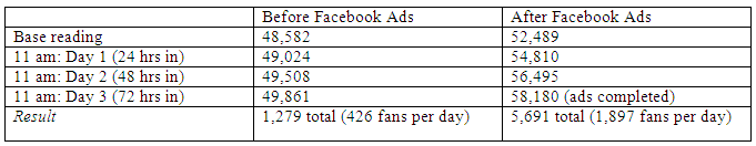 A 300% fan increase using the Facebook Ads platform!