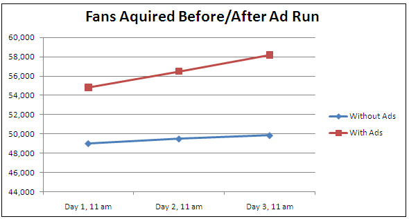 Graph of the fan growth to our fan page with and without ads running