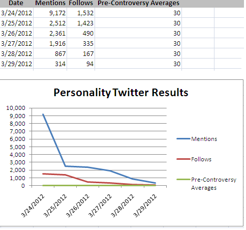 Chart showing the Twitter growth again.