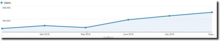 KingSumo growth